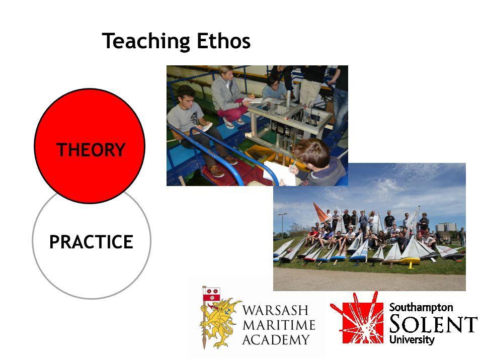 PRACTICE THEORY Teaching Ethos