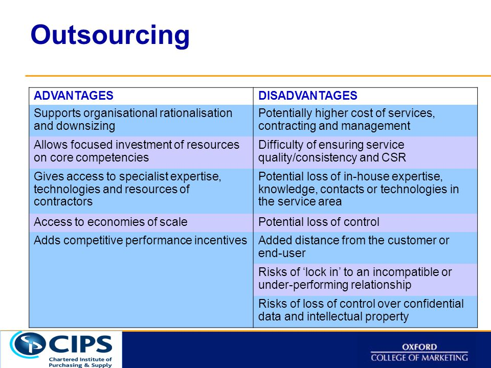 Click to t Outsourcing ADVANTAGESDISADVANTAGES Supports organisational rationalisation and downsizing Potentially higher cost of services, contracting and management Allows focused investment of resources on core competencies Difficulty of ensuring service quality/consistency and CSR Gives access to specialist expertise, technologies and resources of contractors Potential loss of in-house expertise, knowledge, contacts or technologies in the service area Access to economies of scalePotential loss of control Adds competitive performance incentivesAdded distance from the customer or end-user Risks of 'lock in' to an incompatible or under-performing relationship Risks of loss of control over confidential data and intellectual property