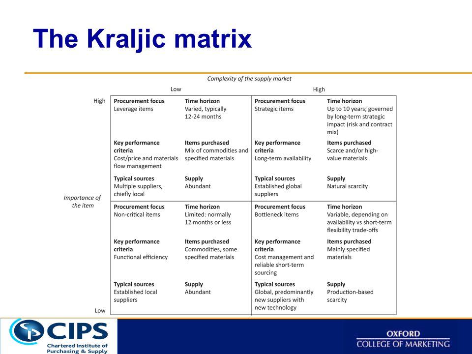 Click to t The Kraljic matrix