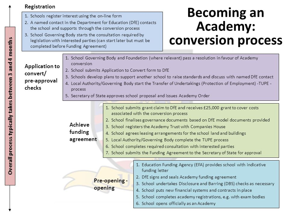 Becoming an Academy: conversion process Registration 1.Schools register interest using the on-line form 2.A named contact in the Department for Education (DfE) contacts the school and supports through the conversion process 3.School Governing Body starts the consultation required by legislation with interested parties (can start later but must be completed before Funding Agreement) 1.School Governing Body and Foundation (where relevant) pass a resolution in favour of Academy conversion 2.School submits Application to Convert form to DfE 3.Schools develop plans to support another school to raise standards and discuss with named DfE contact 4.Local Authority/Governing Body start the Transfer of Undertakings (Protection of Employment) -TUPE - process 5.Secretary of State approves school proposal and issues Academy Order Application to convert/ pre-approval checks Achieve funding agreement 1.School submits grant claim to DfE and receives £25,000 grant to cover costs associated with the conversion process 2.School finalises governance documents based on DfE model documents provided 3.School registers the Academy Trust with Companies House 4.School agrees leasing arrangements for the school land and buildings 5.Local Authority/Governing Body complete the TUPE process 6.School completes required consultation with interested parties 7.