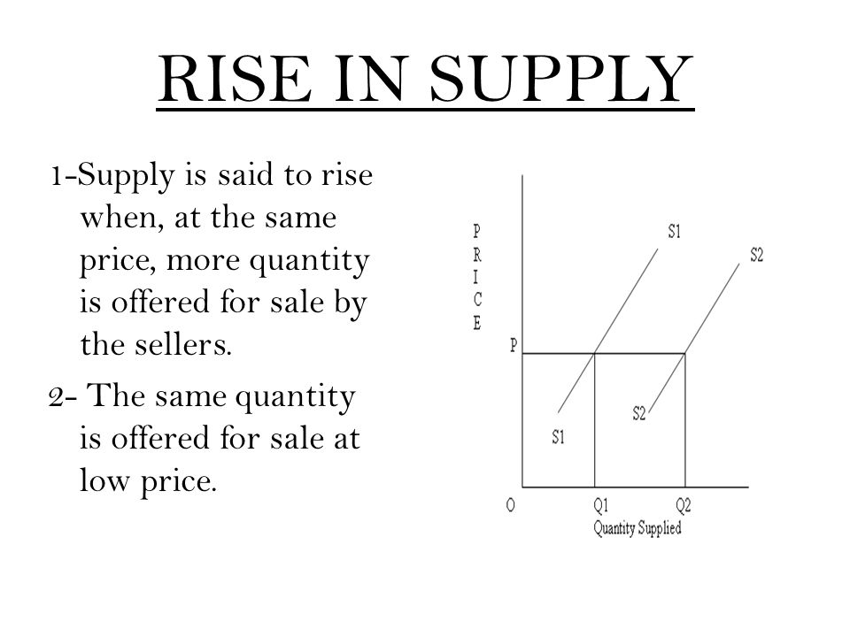 RISE IN SUPPLY 1-Supply is said to rise when, at the same price, more quantity is offered for sale by the sellers. 2- The same quantity is offered for