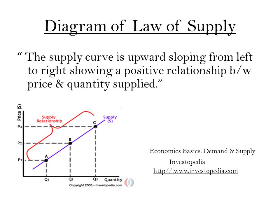 Diagram of Law of Supply The supply curve is upward sloping from left to right showing a positive relationship b/w price & quantity supplied. e Economics Basics: Demand & Supply Investopedia http//:www.investopedia.com Demand
