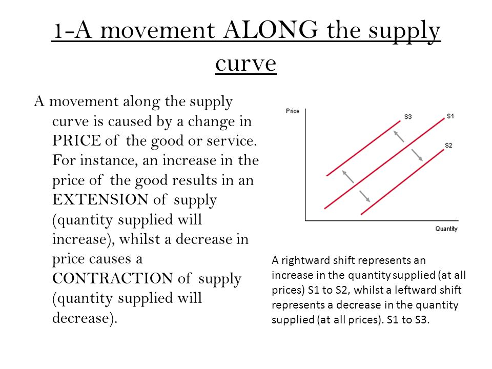 1-A movement ALONG the supply curve A movement along the supply curve is caused by a change in PRICE of the good or service. For instance, an increase