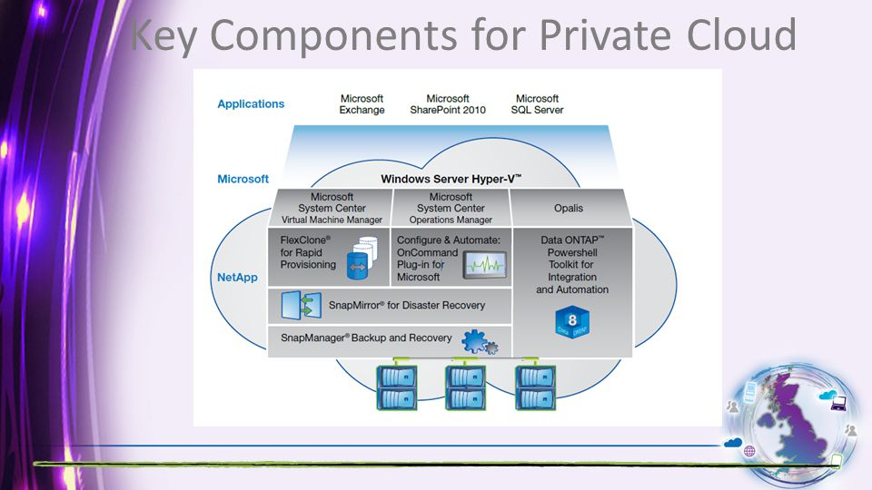 Key Components for Private Cloud