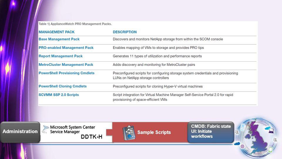 Administration CMDB: Fabric state UI: Initiate workflows CMDB: Fabric state UI: Initiate workflows Sample Scripts DDTK-H