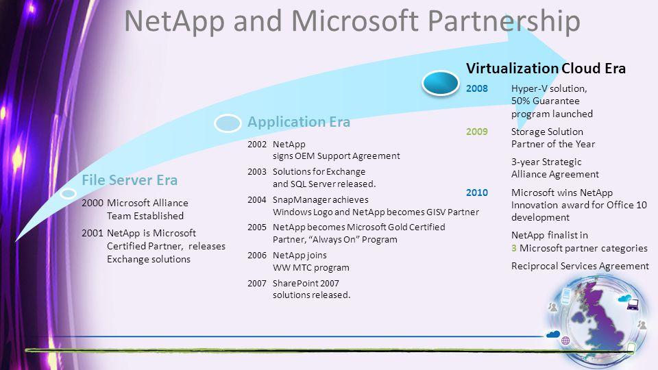NetApp and Microsoft Partnership Virtualization Cloud Era 2008Hyper-V solution, 50% Guarantee program launched 2009Storage Solution Partner of the Yea