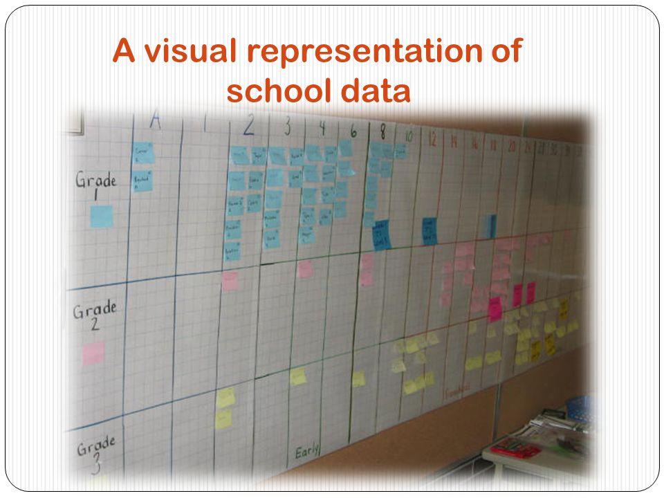 A visual representation of school data