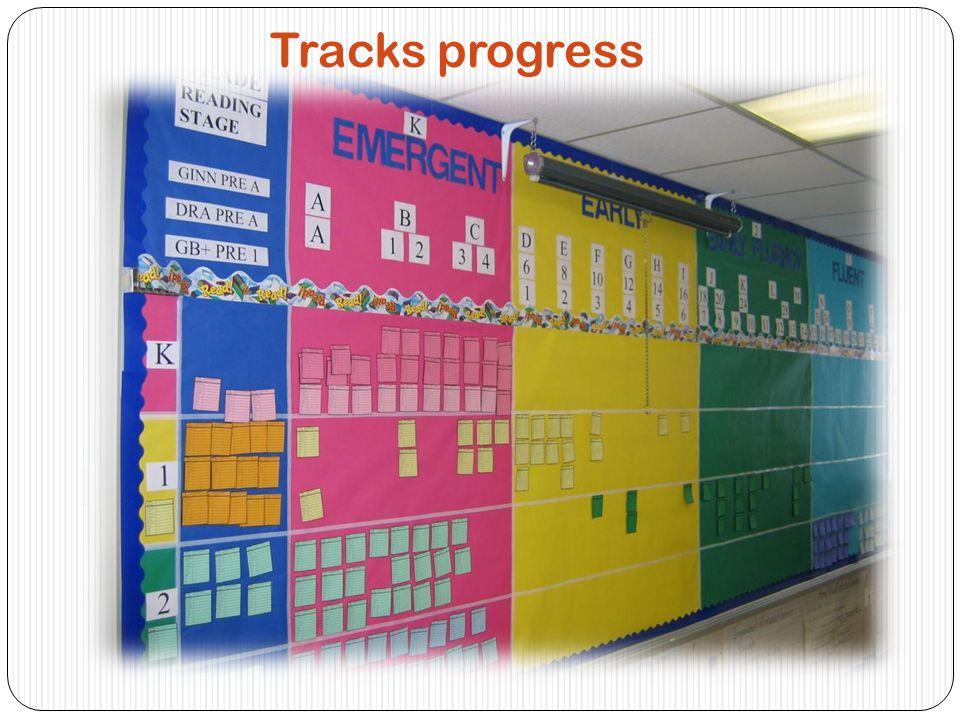 Tracks progress