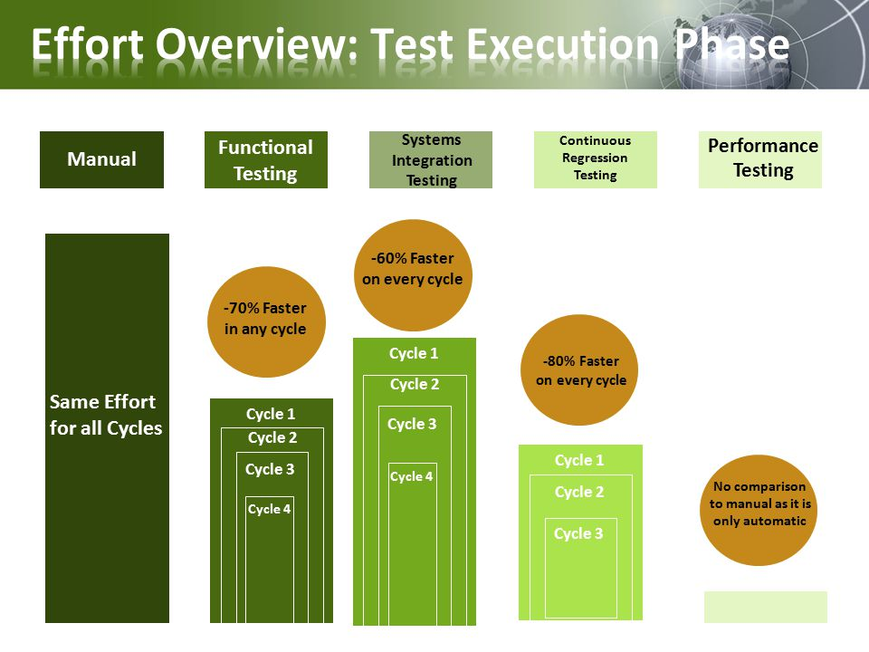 Manual Functional Testing Systems Integration Testing Continuous Regression Testing Performance Testing -70% Faster in any cycle -60% Faster on every cycle -80% Faster on every cycle No comparison to manual as it is only automatic Same Effort for all Cycles Cycle 1 Cycle 2 Cycle 3 Cycle 4 Cycle 1 Cycle 2 Cycle 3 Cycle 4 Cycle 1 Cycle 2 Cycle 3