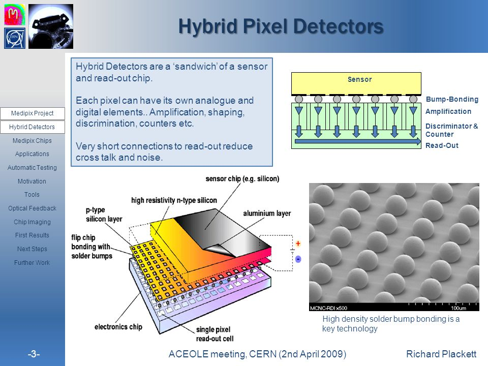 -3-ACEOLE meeting, CERN (2nd April 2009)Richard Plackett Hybrid Pixel Detectors Medipix Project Hybrid Detectors Medipix Chips Applications Automatic Testing Motivation Tools Optical Feedback Chip Imaging First Results Next Steps Further Work Hybrid Detectors are a 'sandwich' of a sensor and read-out chip.