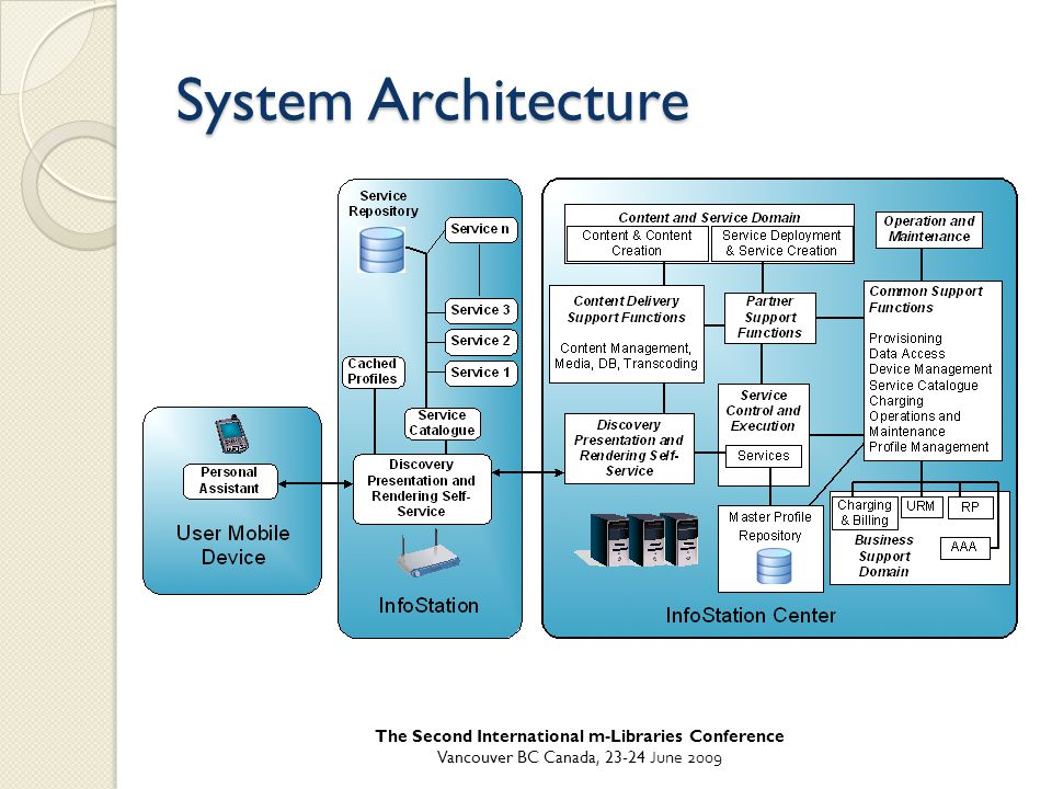 System Architecture The Second International m-Libraries Conference Vancouver BC Canada, 23-24 June 2009