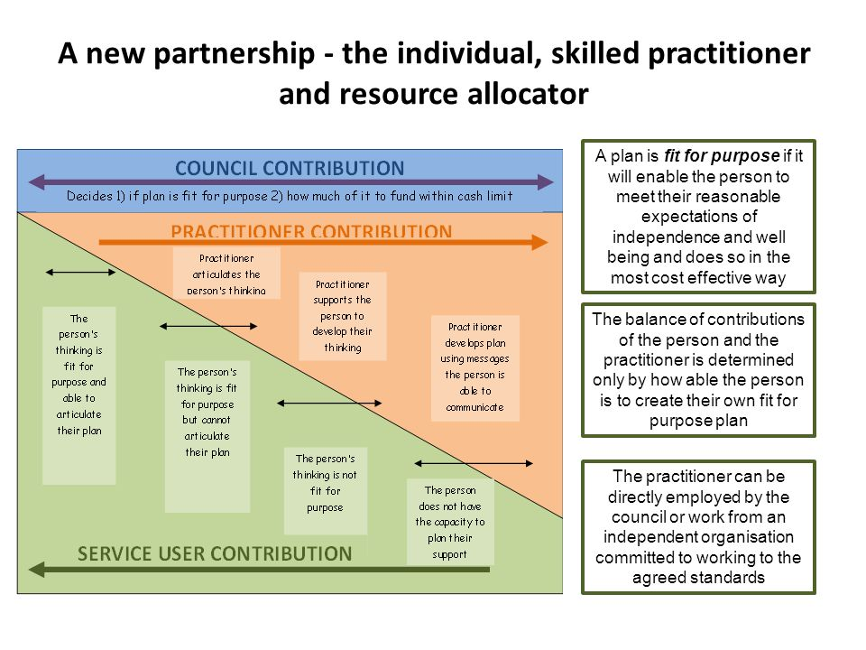 A new partnership - the individual, skilled practitioner and resource allocator A plan is fit for purpose if it will enable the person to meet their reasonable expectations of independence and well being and does so in the most cost effective way The balance of contributions of the person and the practitioner is determined only by how able the person is to create their own fit for purpose plan The practitioner can be directly employed by the council or work from an independent organisation committed to working to the agreed standards