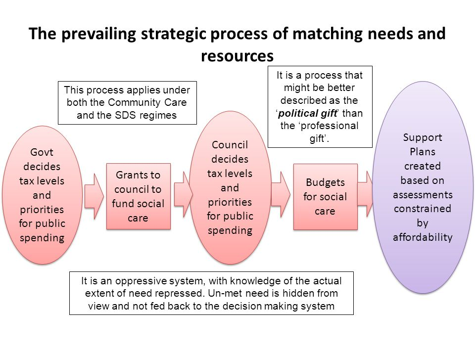 The prevailing strategic process of matching needs and resources Govt decides tax levels and priorities for public spending Council decides tax levels and priorities for public spending Grants to council to fund social care Budgets for social care Support Plans created based on assessments constrained by affordability This process applies under both the Community Care and the SDS regimes It is an oppressive system, with knowledge of the actual extent of need repressed.