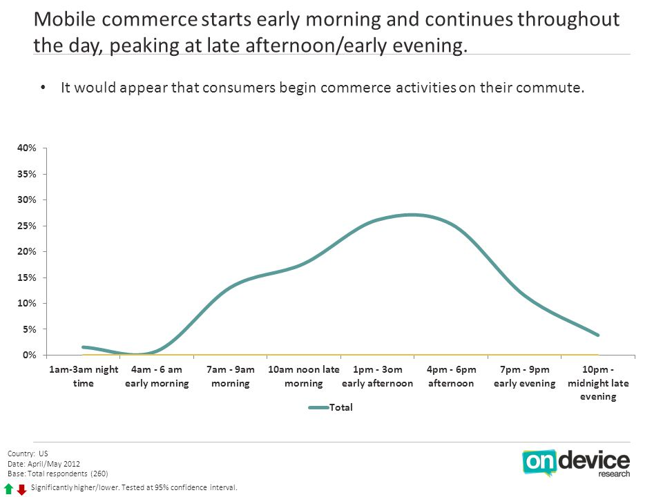 Mobile commerce starts early morning and continues throughout the day, peaking at late afternoon/early evening.