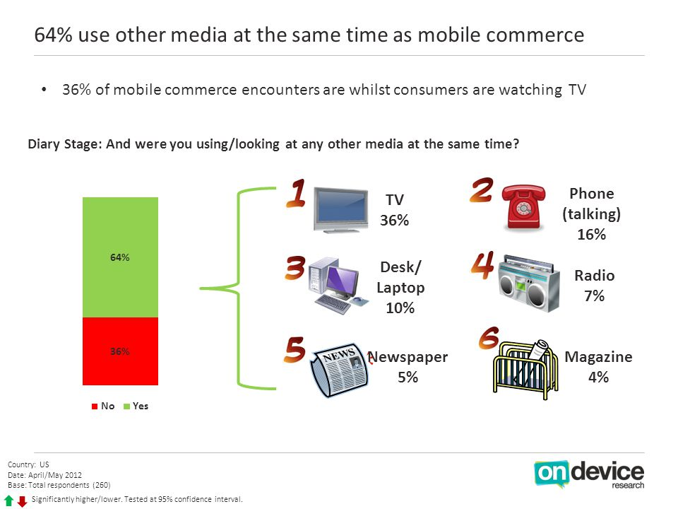 64% use other media at the same time as mobile commerce Country: US Date: April/May 2012 Base: Total respondents (260) Significantly higher/lower.