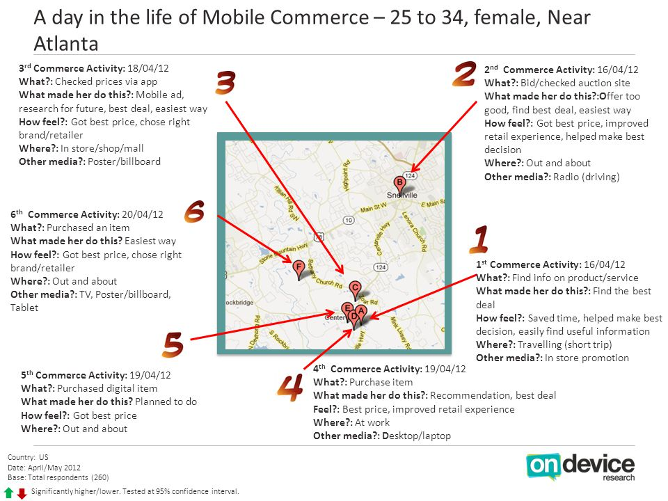 A day in the life of Mobile Commerce – 25 to 34, female, Near Atlanta Country: US Date: April/May 2012 Base: Total respondents (260) Significantly higher/lower.
