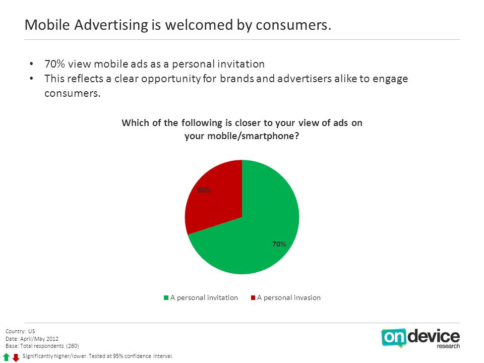 70% view mobile ads as a personal invitation This reflects a clear opportunity for brands and advertisers alike to engage consumers.