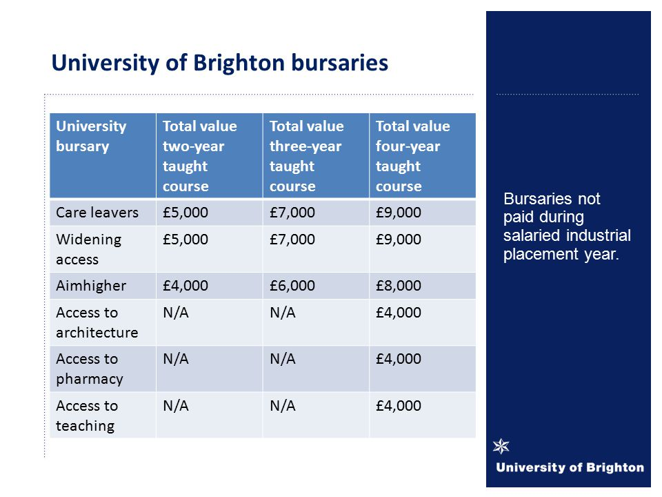 Student typeTuition fee UK/EU£9,000 Island*£9,000 International£10,500 International lab-based£12,500 Students on placement£750 Most Universities charging £8,500 - £9,000 fee.