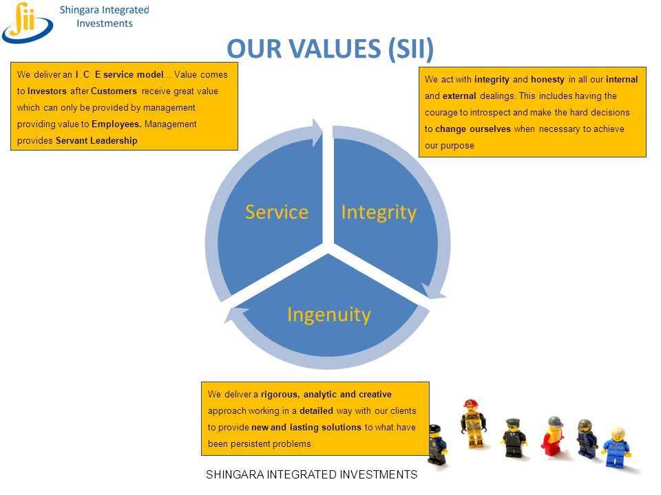 SHINGARA INTEGRATED INVESTMENTS Integrity Ingenuity Service OUR VALUES (SII) We deliver an I C E service model... Value comes to Investors after Custo