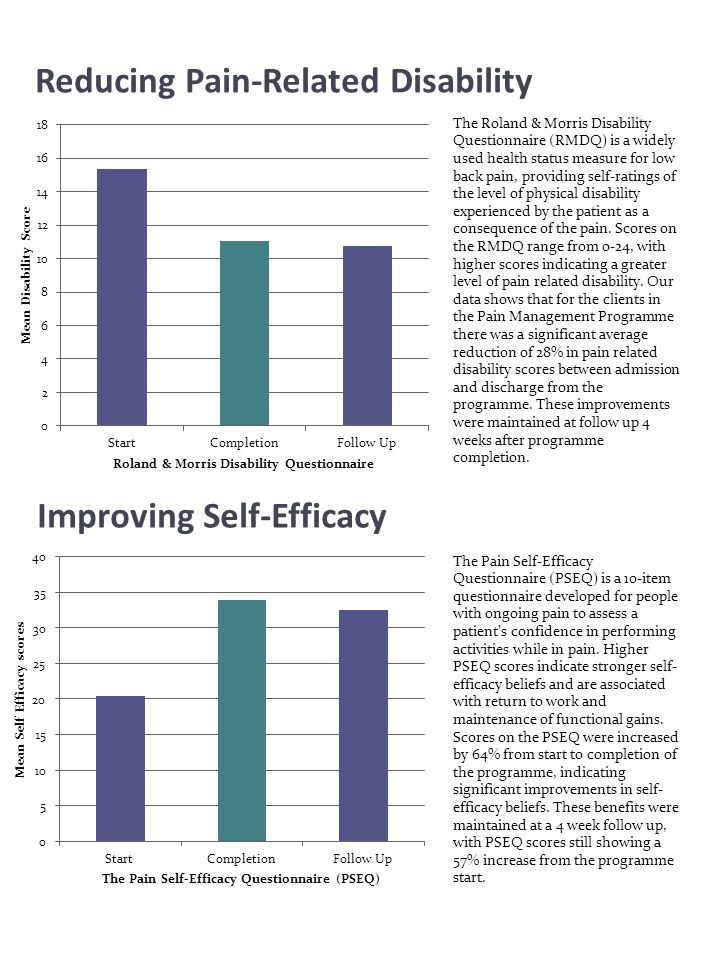 Reducing catastrophic thinking The TAMPA Scale for Kinesiophobia (TSK) is a 17 item questionnaire that provides subjective self-report ratings of the extent of fear of movement or activity as a result of chronic pain.
