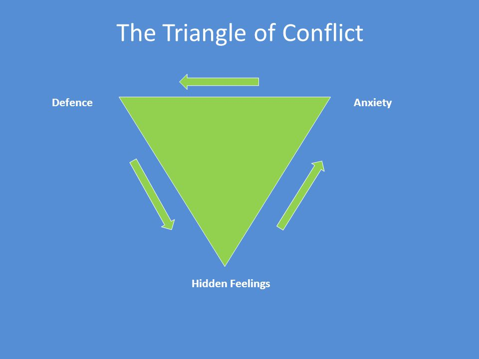 The Triangle of Conflict DefenceAnxiety Hidden Feelings