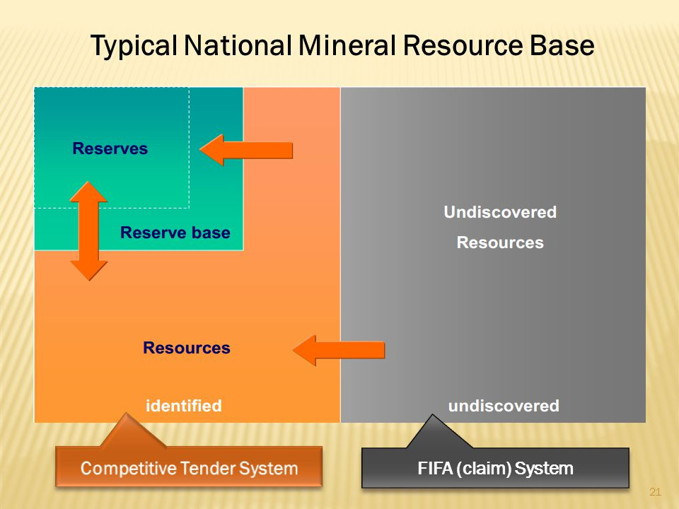 "20 Exploration Terrain (FIFA) Exploration License (w/mining lease automaticity) Progressive Tax (e.g. APT/RRT) ""Mining Charter"" type conditions Known"