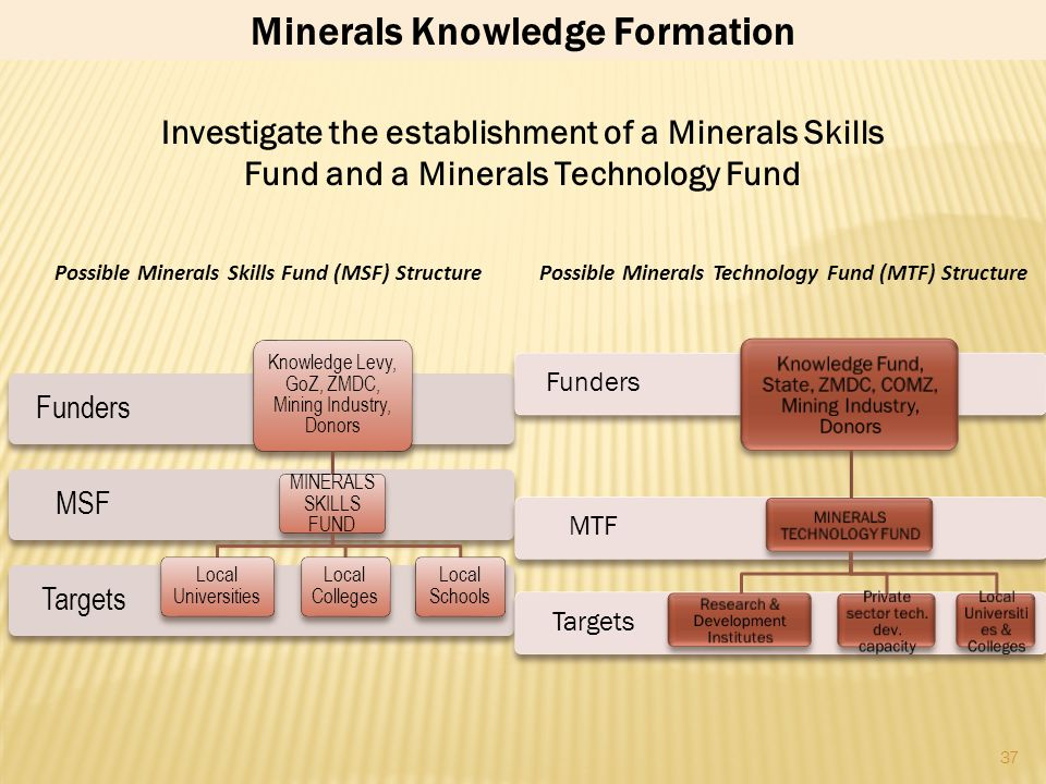 36 Minerals Knowledge Formation (STEM skills and technology development) is critical to growing and indigenising the minerals sector as well for devel