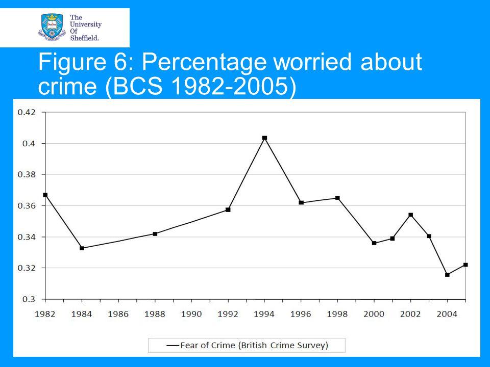 Figure 6: Percentage worried about crime (BCS 1982-2005)