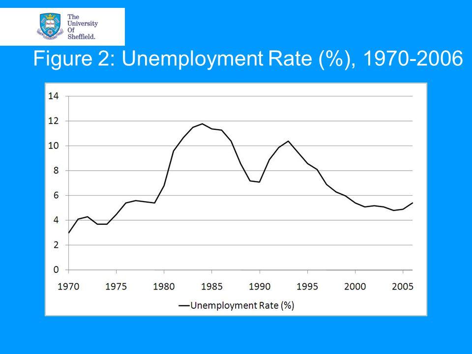 Figure 2: Unemployment Rate (%), 1970-2006