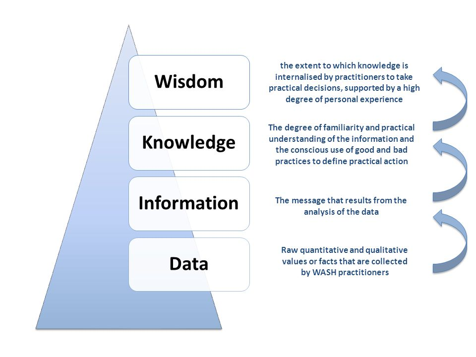 WisdomKnowledgeInformationData Raw quantitative and qualitative values or facts that are collected by WASH practitioners The message that results from the analysis of the data The degree of familiarity and practical understanding of the information and the conscious use of good and bad practices to define practical action the extent to which knowledge is internalised by practitioners to take practical decisions, supported by a high degree of personal experience