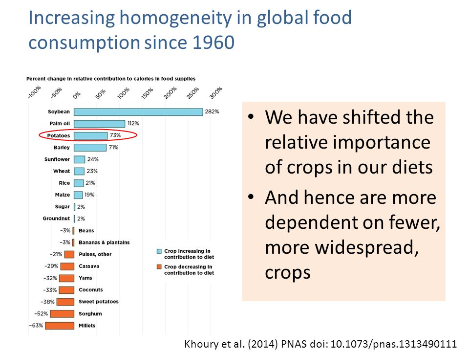 Increasing homogeneity in global food consumption since 1960 We have shifted the relative importance of crops in our diets And hence are more dependent on fewer, more widespread, crops Khoury et al.