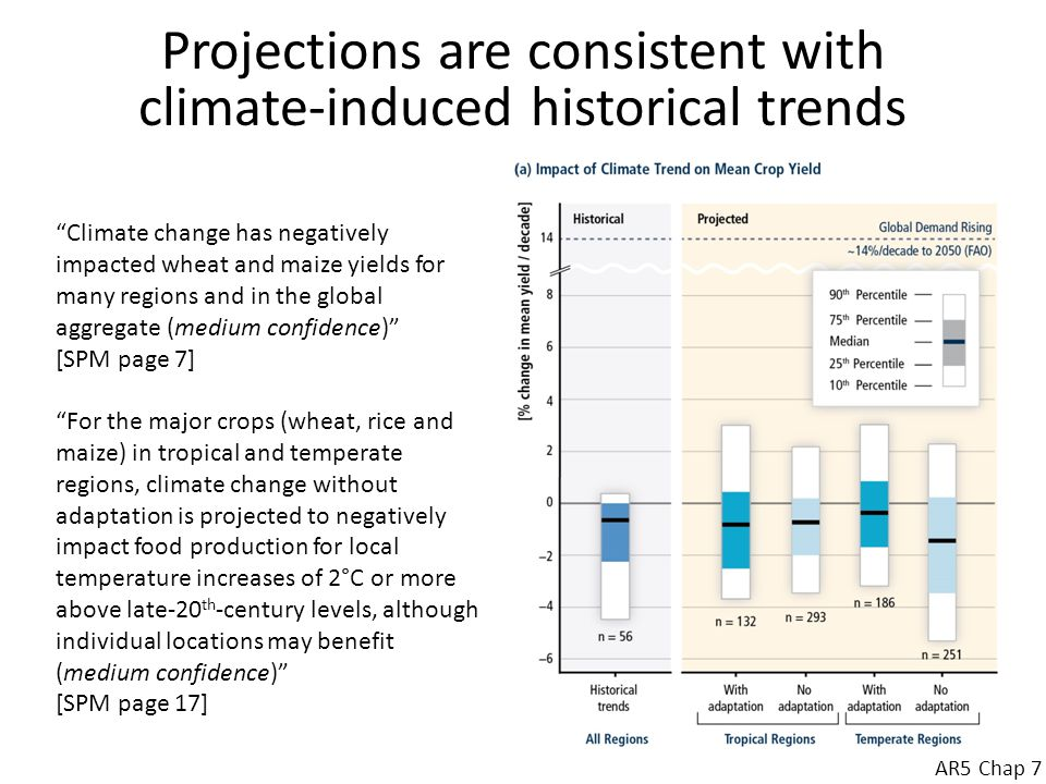 Food production in sub-Saharan Africa Not much difference in climate projections between the climate models of CMIP3 (AR4, 2007) and CMIP5 (AR5, 2014) A +4°C for SSA arrives by the 2080s, on a high GHG emissions trajectory (RCP 8.5, the pathway we are currently on (+5°C by 2100) Situation for agriculture a cause for considerable concern, on current emission trajectories: Most parts of the region will undergo contraction of growing periods (a robust result, independent of climate model used) Limited parts of the highlands may see expansion of growing periods (not such a robust result: it depends on the climate model used)