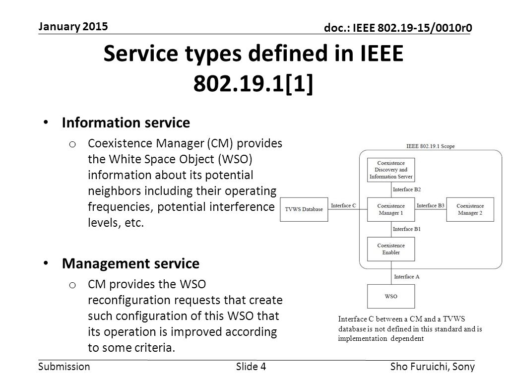 Submission doc.: IEEE 802.19-15/0010r0 Service types defined in IEEE 802.19.1[1] Information service o Coexistence Manager (CM) provides the White Space Object (WSO) information about its potential neighbors including their operating frequencies, potential interference levels, etc.