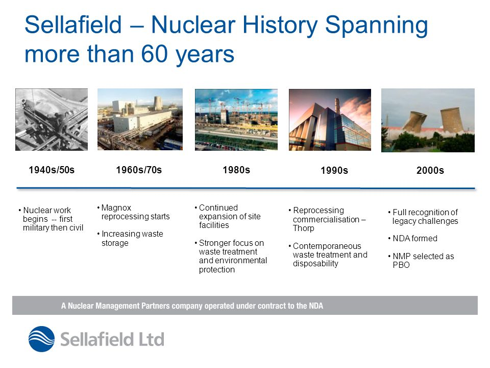 Sellafield Today £1.8bn   annual budget £300m   Local supply chain spend  11,000 employees at Sellafield Largest industrial site in Europe