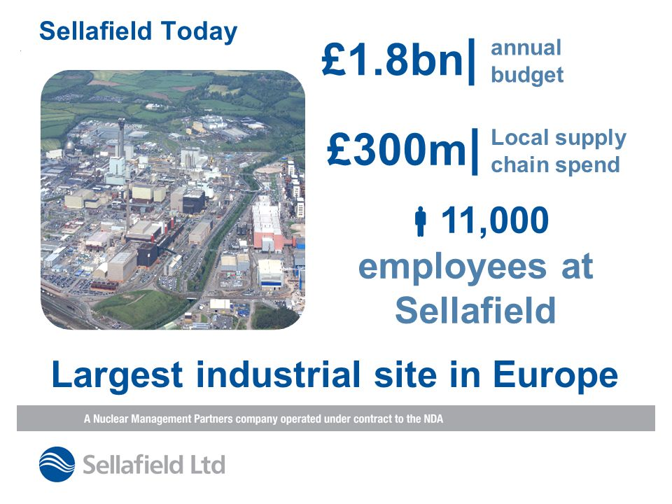 Sellafield Today £1.8bn | annual budget £300m | Local supply chain spend  11,000 employees at Sellafield Largest industrial site in Europe