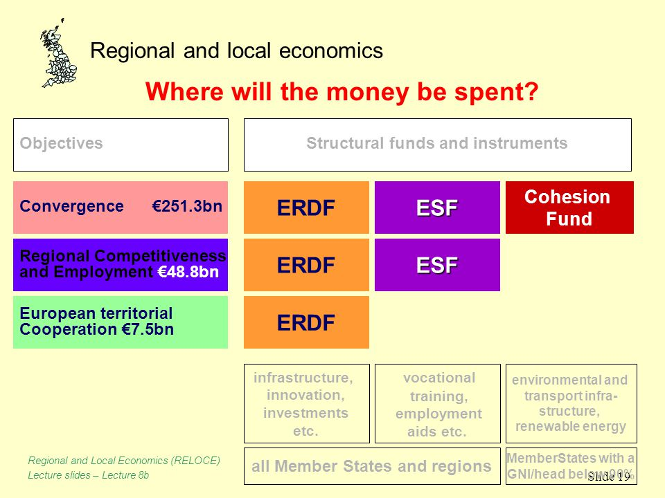 Regional and local economics Slide 19 Where will the money be spent? ERDFESF Cohesion Fund Convergence €251.3bn Regional Competitiveness and Employmen
