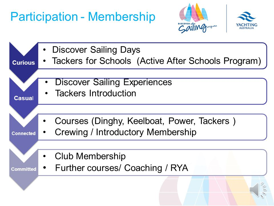 The Monthly Topics Feb(1)Program Introduction & Purpose (2)Planning & Prioritising MarThe gemba Report AprilTackers Sailability MayDiscover Sailing Days Discover Sailing Hosts JuneDiscover Sailing Experiences & Courses JulySafety, Risk Management & Membership Protection AugThe Sailing Pathway SeptCrewing OctClub Promotion NovMeasuring Results DecSummary & Future Plan