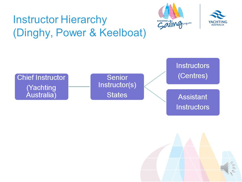 Instructor Hierarchy (Dinghy, Power & Keelboat) Chief Instructor (Yachting Australia) Senior Instructor(s) States Instructors (Centres) Assistant Instructors
