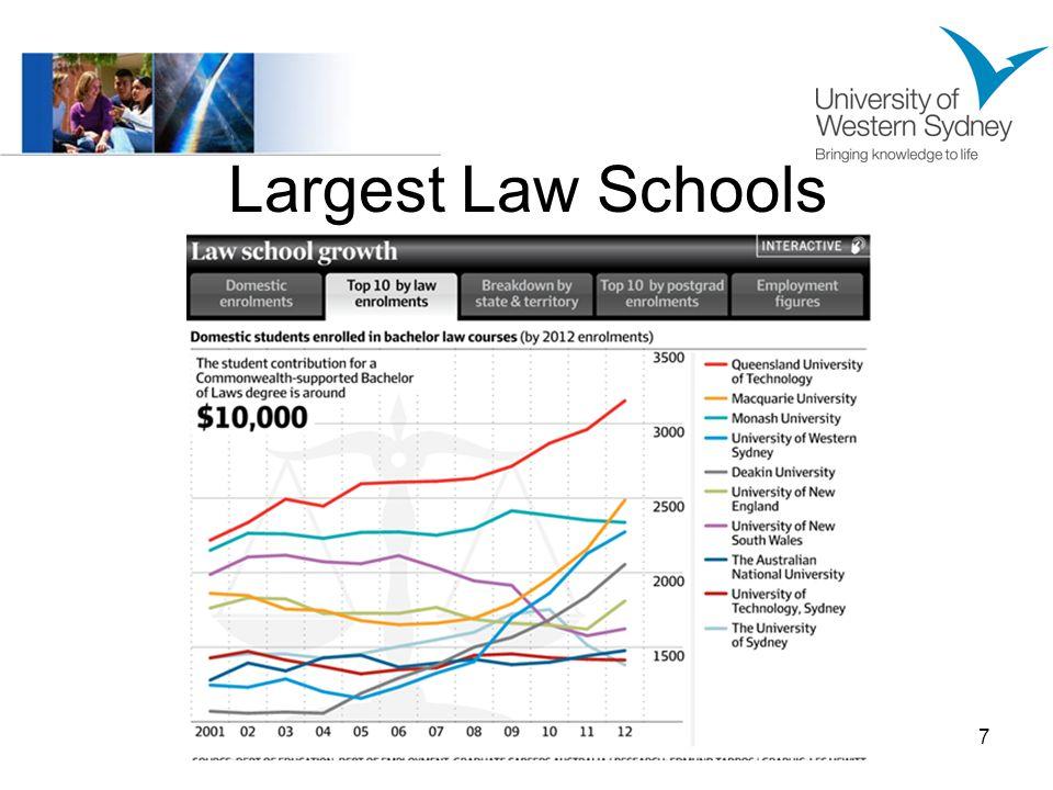 Largest Law Schools 7