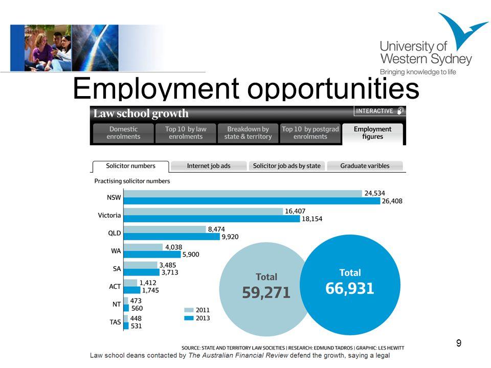 Employment opportunities 9