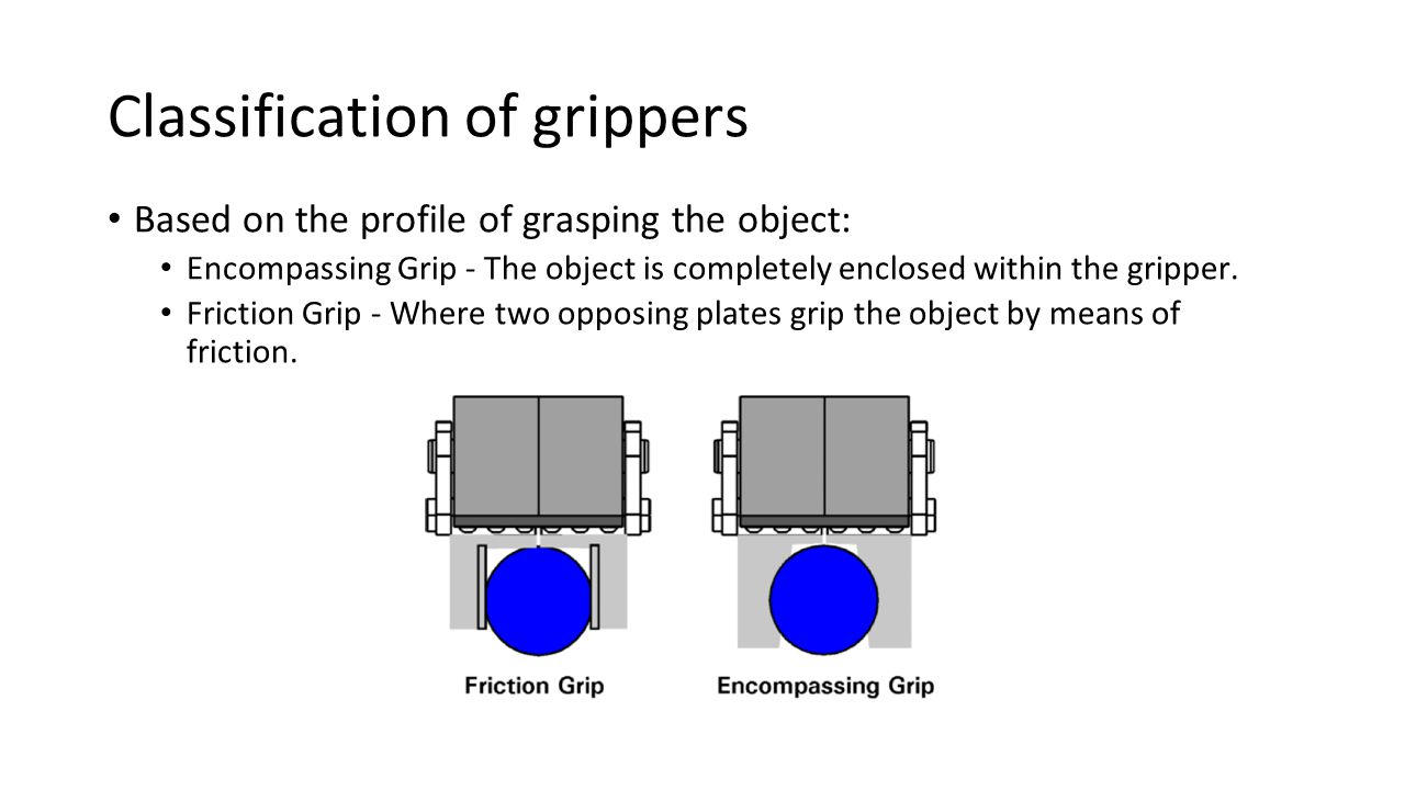 Classification of grippers Based on the profile of grasping the object: Encompassing Grip - The object is completely enclosed within the gripper. Fric