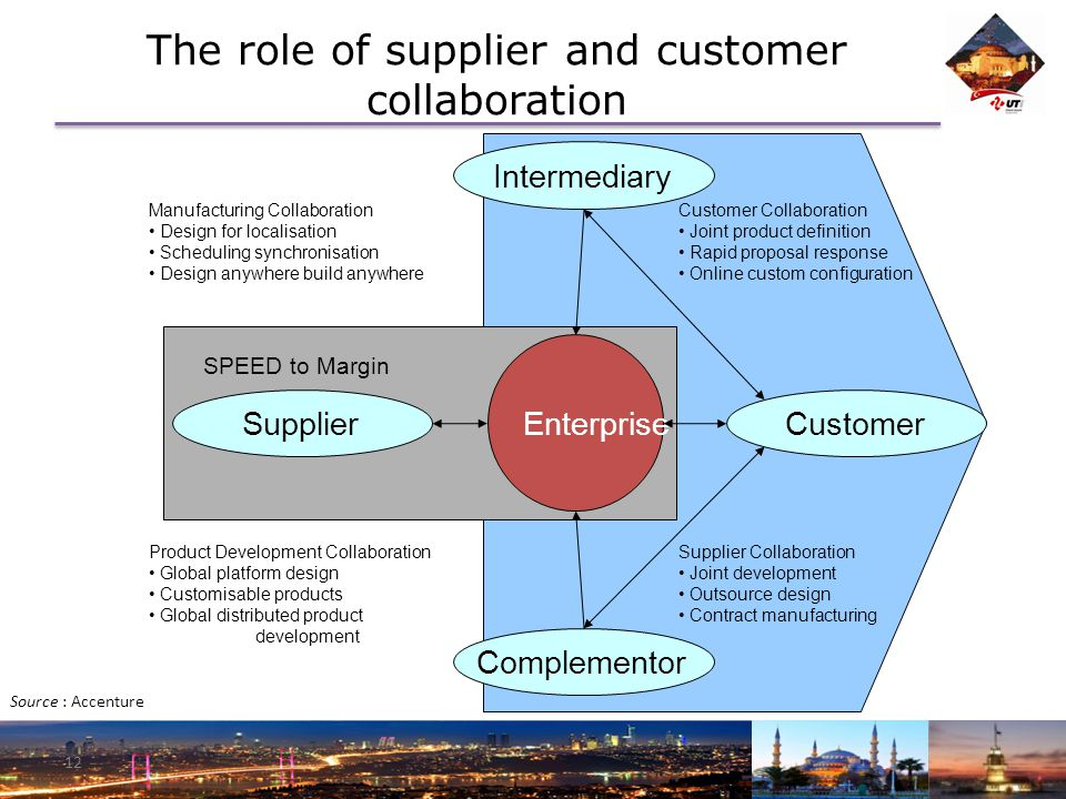12 The role of supplier and customer collaboration Source : Accenture Enterprise CustomerSupplierComplementorIntermediary SPEED to Margin Manufacturing Collaboration Design for localisation Scheduling synchronisation Design anywhere build anywhere Product Development Collaboration Global platform design Customisable products Global distributed product development Customer Collaboration Joint product definition Rapid proposal response Online custom configuration Supplier Collaboration Joint development Outsource design Contract manufacturing