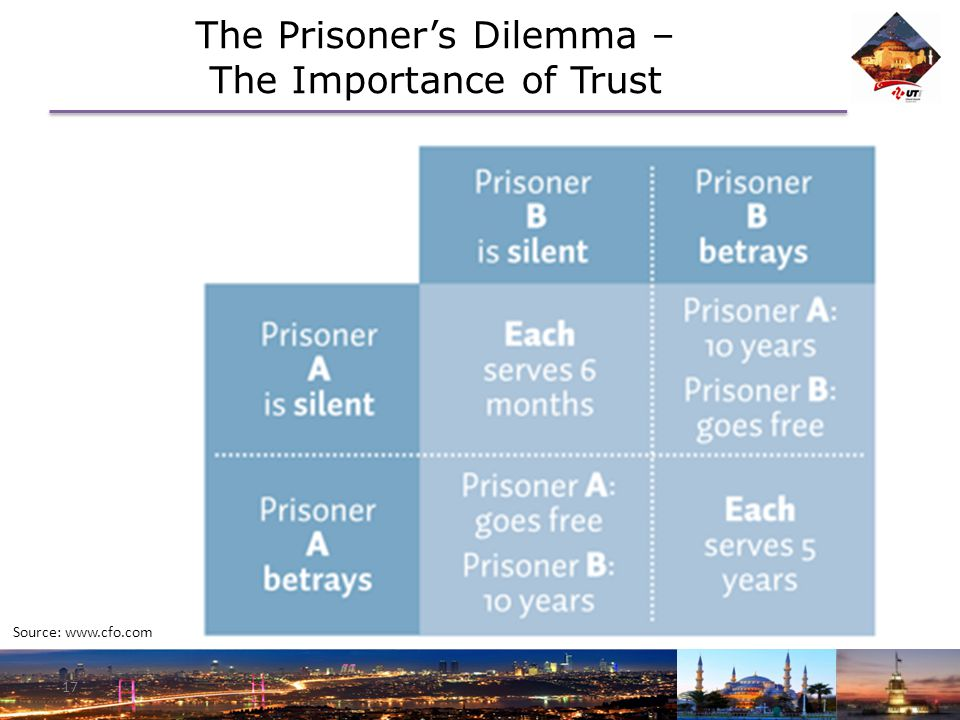 The Prisoner's Dilemma – The Importance of Trust 17 Source: www.cfo.com