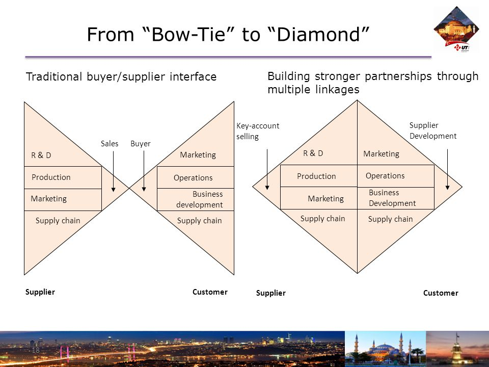 From Bow-Tie to Diamond 18 Traditional buyer/supplier interface Building stronger partnerships through multiple linkages R & D Production Marketing Supply chain Sales Marketing Operations Business development Supply chain Buyer Supplier Customer R & D Production Marketing Supply chain Key-account selling Marketing Operations Business Development Supply chain Supplier Development Supplier Customer