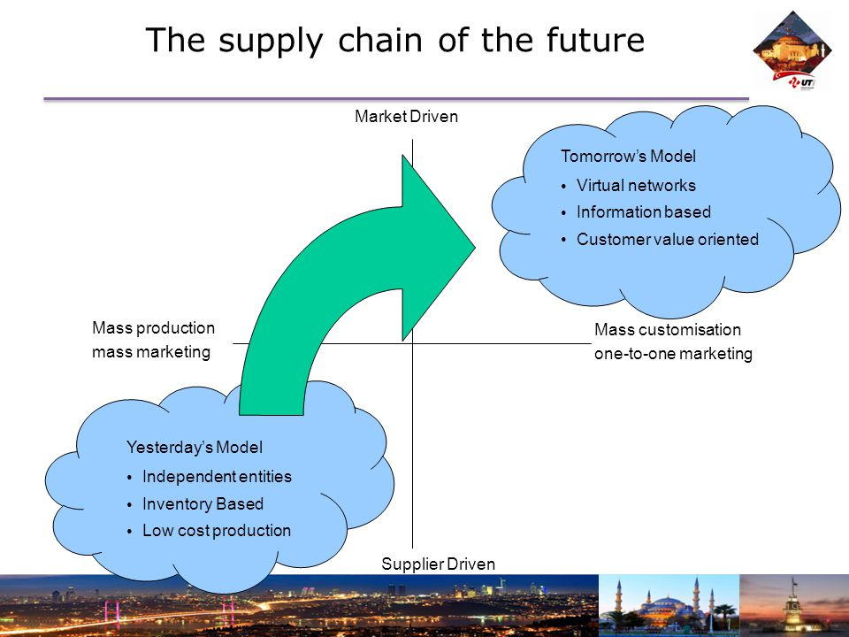The supply chain of the future 19 Yesterday's Model Independent entities Inventory Based Low cost production Market Driven Supplier Driven Mass customisation one-to-one marketing Mass production Tomorrow's Model Virtual networks Information based Customer value oriented mass marketing