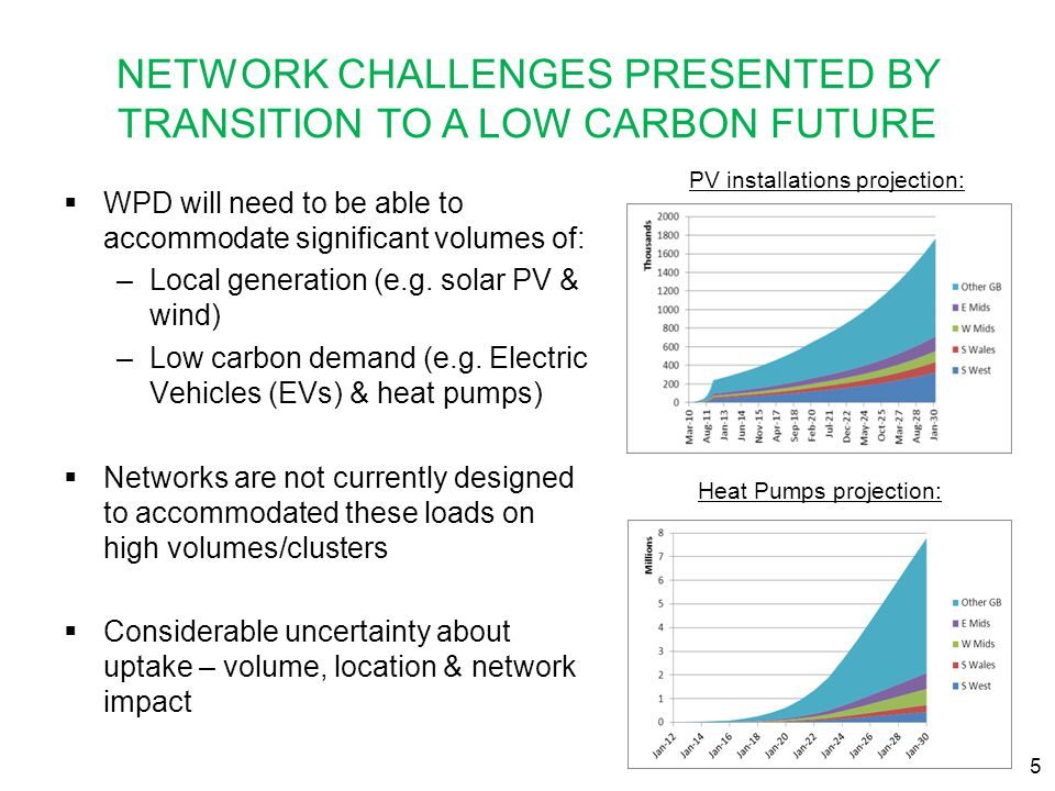NETWORK CHALLENGES PRESENTED BY TRANSITION TO A LOW CARBON FUTURE  WPD will need to be able to accommodate significant volumes of: –Local generation
