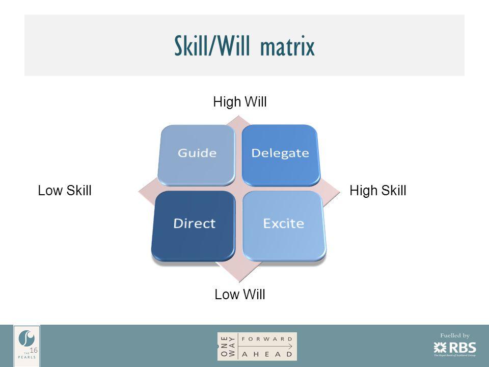 Skill/Will matrix 16 High Will Low Will High SkillLow Skill