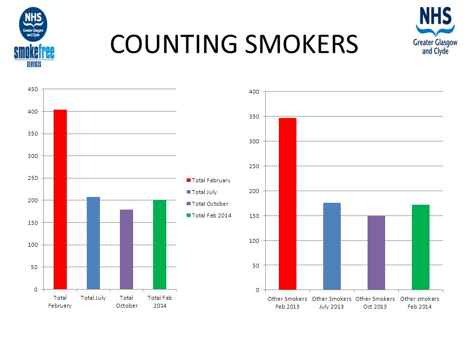 COUNTING SMOKERS