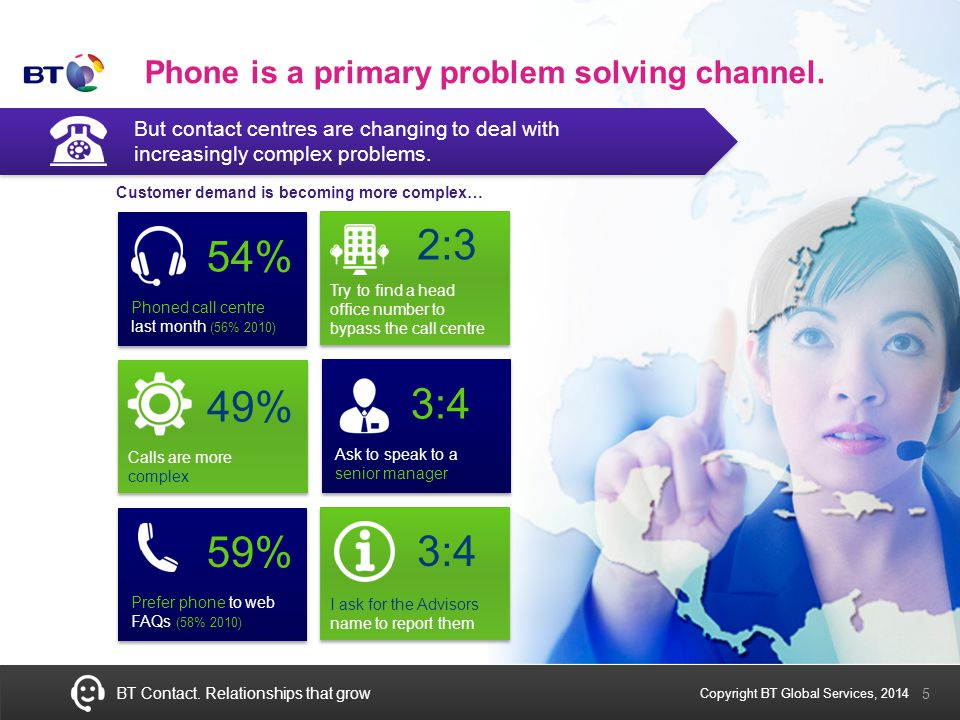 BT Contact.Relationships that grow 6 Webchat – A Candidate for Growth.
