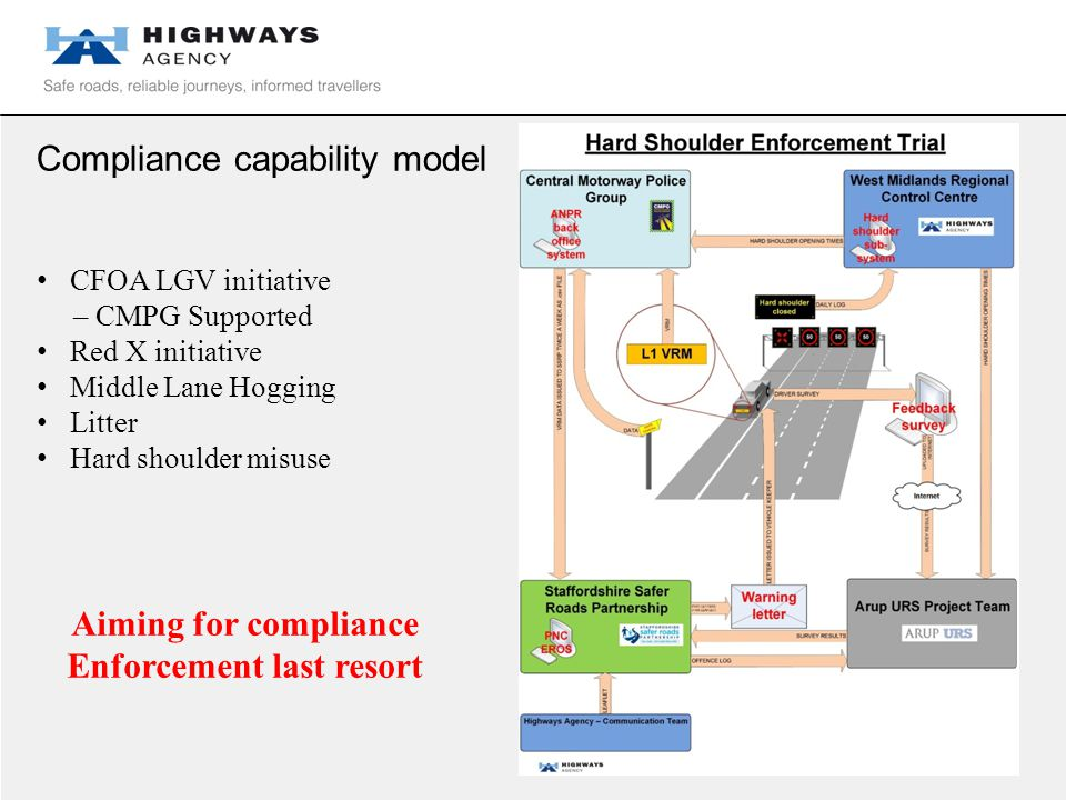 Compliance capability model CFOA LGV initiative – CMPG Supported Red X initiative Middle Lane Hogging Litter Hard shoulder misuse Aiming for compliance Enforcement last resort